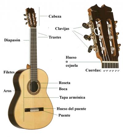 Consejos para comprar una guitarra